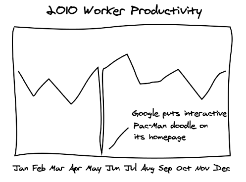Worker productivity chart